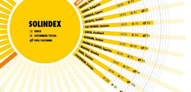 Solindex